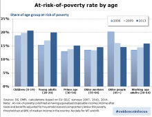 Poverty risks since the crisis: are older people winning at the expense of the young?