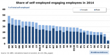Self-employed and entrepreneurship: breaking the barriers to job creation