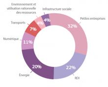 Décodeurs UE: L'Europe investit pour la croissance et l'emploi !
