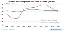 Young people and the labour market: a tale of two NEETs