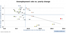 Creating jobs – reforms are producing results